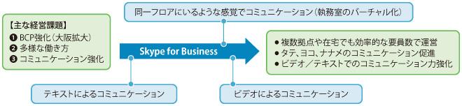 図表2 主な経営課題とSkype for Businessへの期待