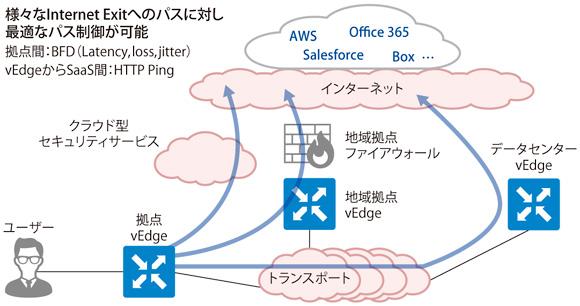 日商エレクトロニクス Cisco SD-WAN(旧Viptela) | ビジネス